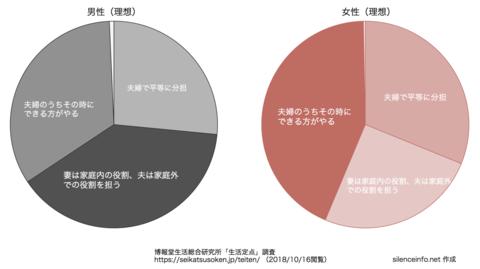生活定点_役割分担_理想円グラフ